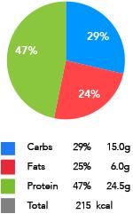 3 ingredient protein pancakes macros