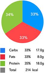 Spirulina Protein Pancakes Macros
